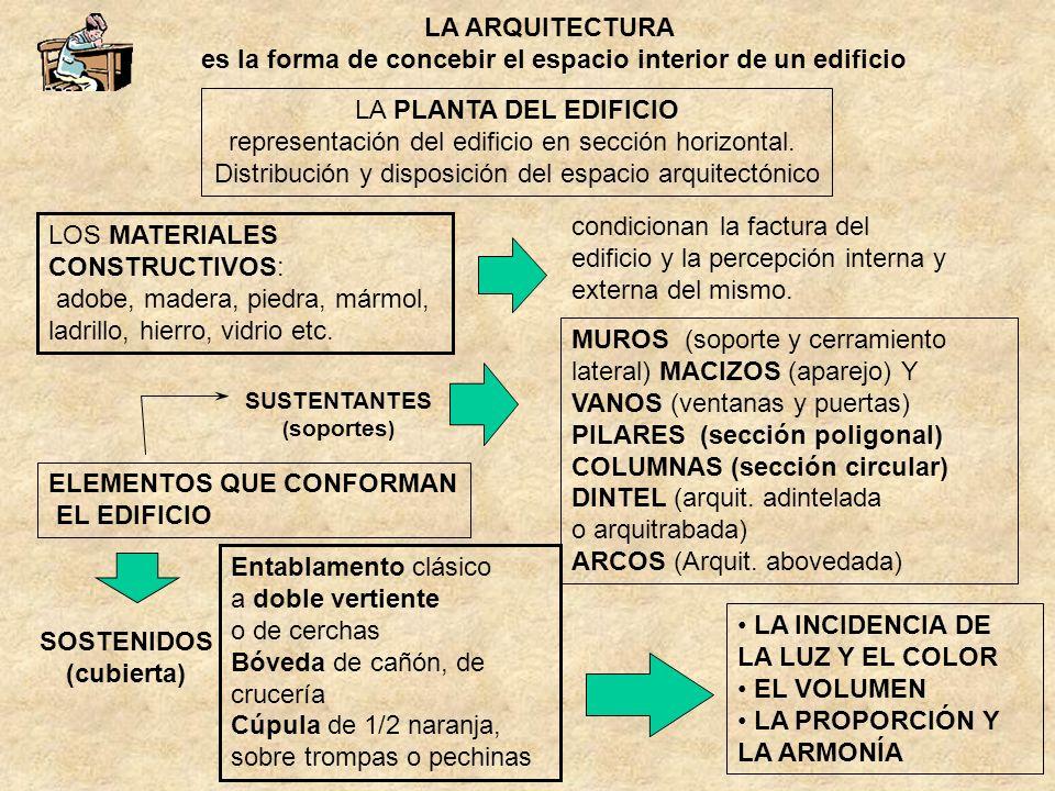 LA ARQUITECTURA es la forma de concebir el espacio interior de un edificio LOS MATERIALES CONSTRUCTIVOS: adobe, madera, piedra, mármol, ladrillo, hier