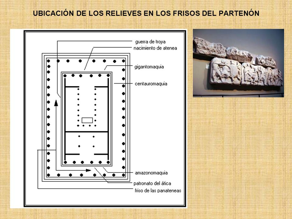 UBICACIÓN DE LOS RELIEVES EN LOS FRISOS DEL PARTENÓN