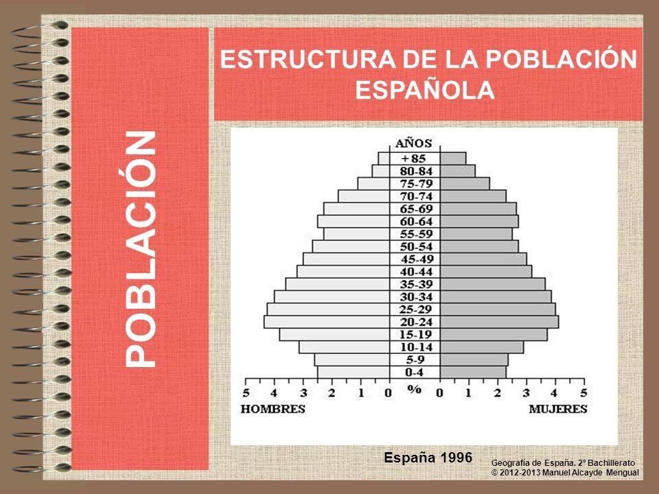 POBLACIÓN ESTRUCTURA DE LA POBLACIÓN ESPAÑOLA España 1996 Geografía de España. 2º Bachillerato © 2012-2013 Manuel Alcayde Mengual
