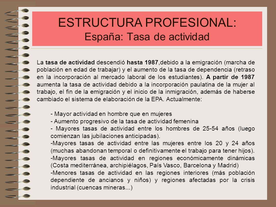 ESTRUCTURA PROFESIONAL: España: Tasa de actividad La tasa de actividad descendió hasta 1987,debido a la emigración (marcha de población en edad de tra