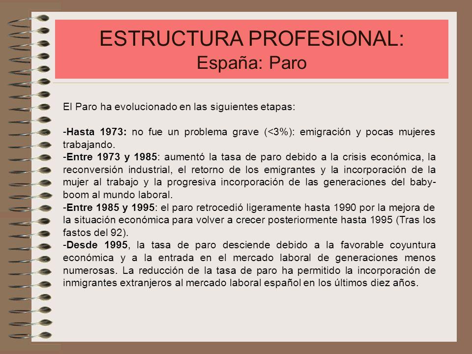 ESTRUCTURA PROFESIONAL: España: Paro El Paro ha evolucionado en las siguientes etapas: -Hasta 1973: no fue un problema grave (<3%): emigración y pocas