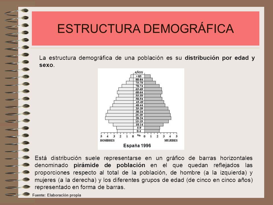 ESTRUCTURA DEMOGRÁFICA La estructura demográfica de una población es su distribución por edad y sexo. Está distribución suele representarse en un gráf