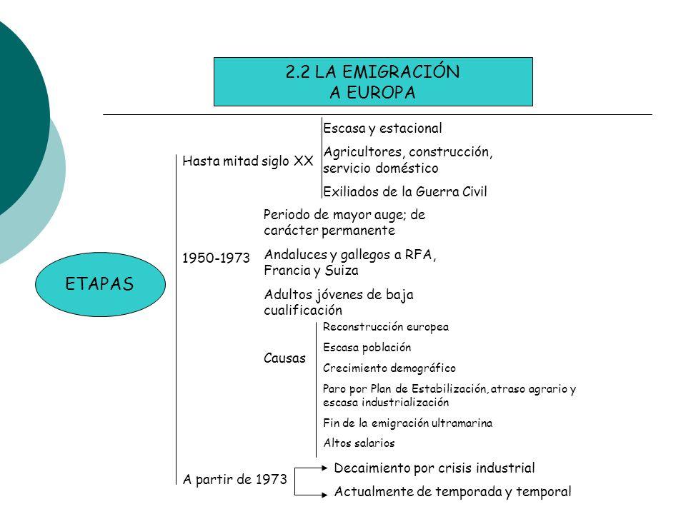 2.2 LA EMIGRACIÓN A EUROPA ETAPAS Hasta mitad siglo XX 1950-1973 A partir de 1973 Escasa y estacional Agricultores, construcción, servicio doméstico E