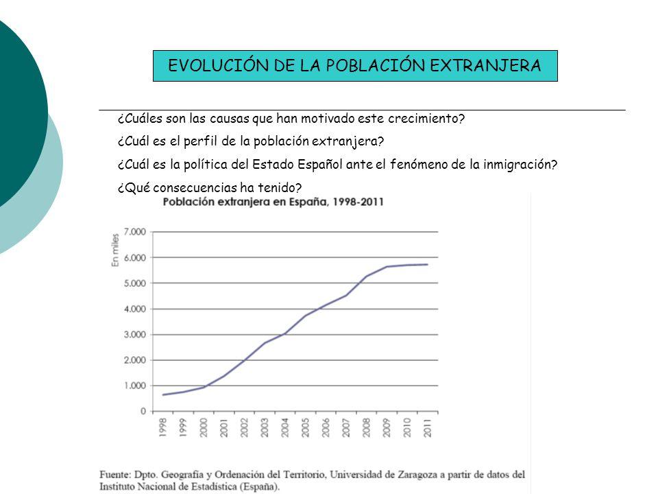 EVOLUCIÓN DE LA POBLACIÓN EXTRANJERA ¿Cuáles son las causas que han motivado este crecimiento? ¿Cuál es el perfil de la población extranjera? ¿Cuál es