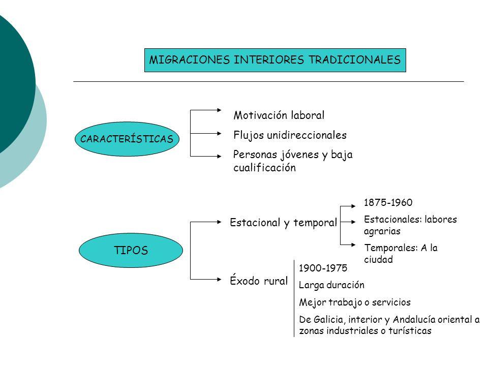 MIGRACIONES INTERIORES TRADICIONALES CARACTERÍSTICAS TIPOS Motivación laboral Flujos unidireccionales Personas jóvenes y baja cualificación Estacional