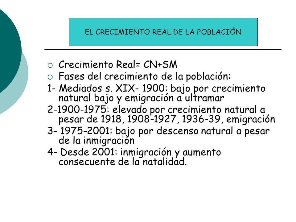 Crecimiento Real= CN+SM Fases del crecimiento de la población: 1- Mediados s. XIX- 1900: bajo por crecimiento natural bajo y emigración a ultramar 2-1