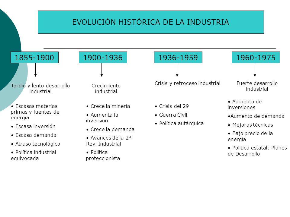 EVOLUCIÓN HISTÓRICA DE LA INDUSTRIA 1855-19001900-19361936-19591960-1975 Tardío y lento desarrollo industrial Escasas materias primas y fuentes de ene