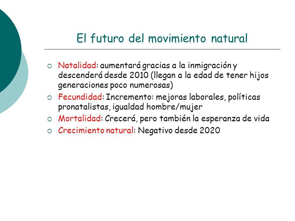 El futuro del movimiento natural Natalidad: aumentará gracias a la inmigración y descenderá desde 2010 (llegan a la edad de tener hijos generaciones p