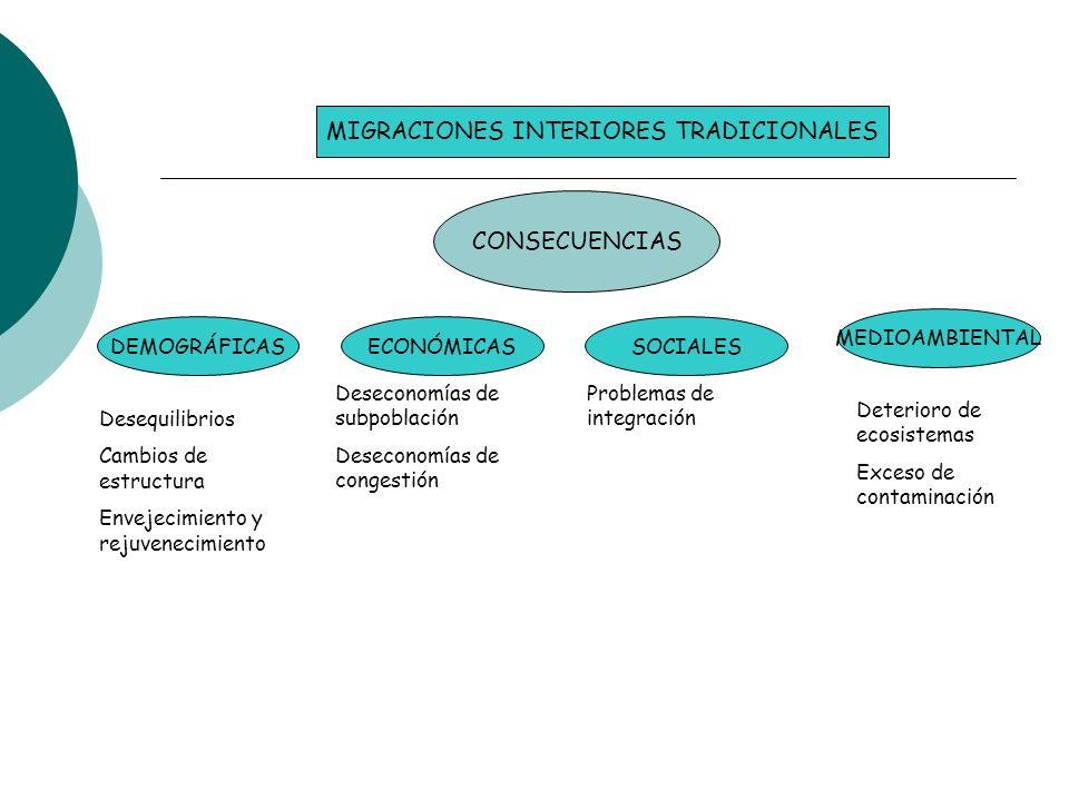MIGRACIONES INTERIORES TRADICIONALES CONSECUENCIAS DEMOGRÁFICASECONÓMICASSOCIALES MEDIOAMBIENTAL Desequilibrios Cambios de estructura Envejecimiento y