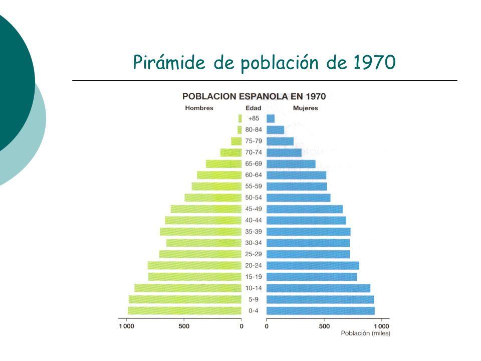 Pirámide de población de 1970