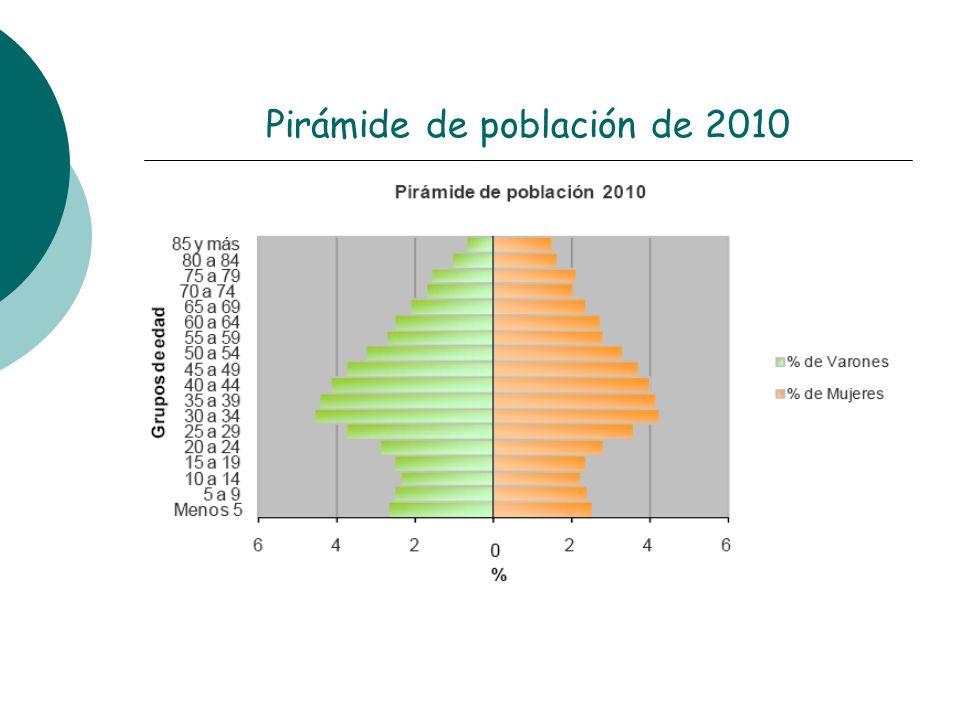 Pirámide de población de 2010