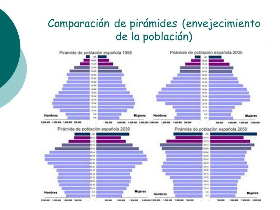 Comparación de pirámides (envejecimiento de la población)
