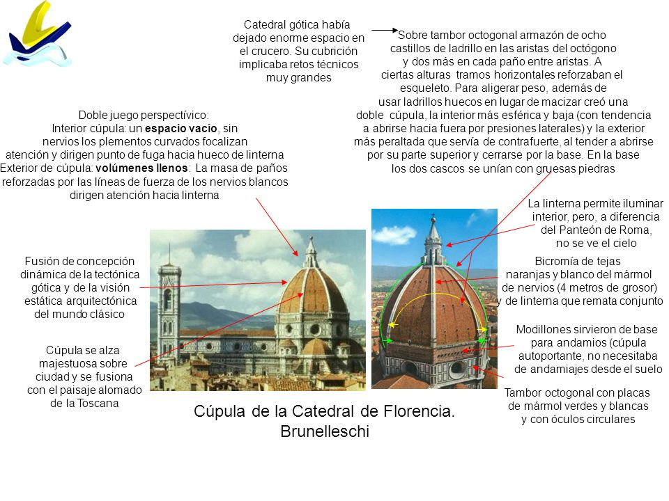 Cúpula de la Catedral de Florencia. Brunelleschi Catedral gótica había dejado enorme espacio en el crucero. Su cubrición implicaba retos técnicos muy