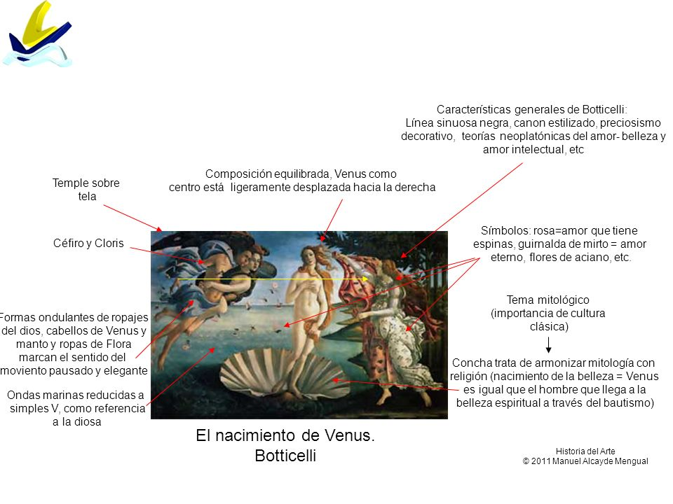 El nacimiento de Venus. Botticelli Composición equilibrada, Venus como centro está ligeramente desplazada hacia la derecha Características generales d