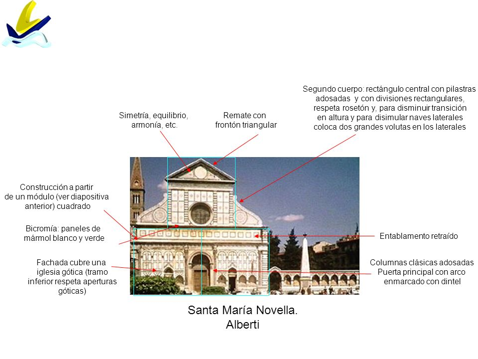 Santa María Novella. Alberti Construcción a partir de un módulo (ver diapositiva anterior) cuadrado Fachada cubre una iglesia gótica (tramo inferior r