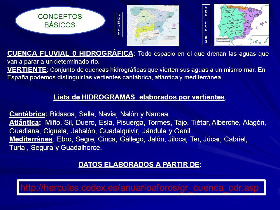 CUENCA FLUVIAL 0 HIDROGRÁFICA: Todo espacio en el que drenan las aguas que van a parar a un determinado río. VERTIENTE : Conjunto de cuencas hidrográf