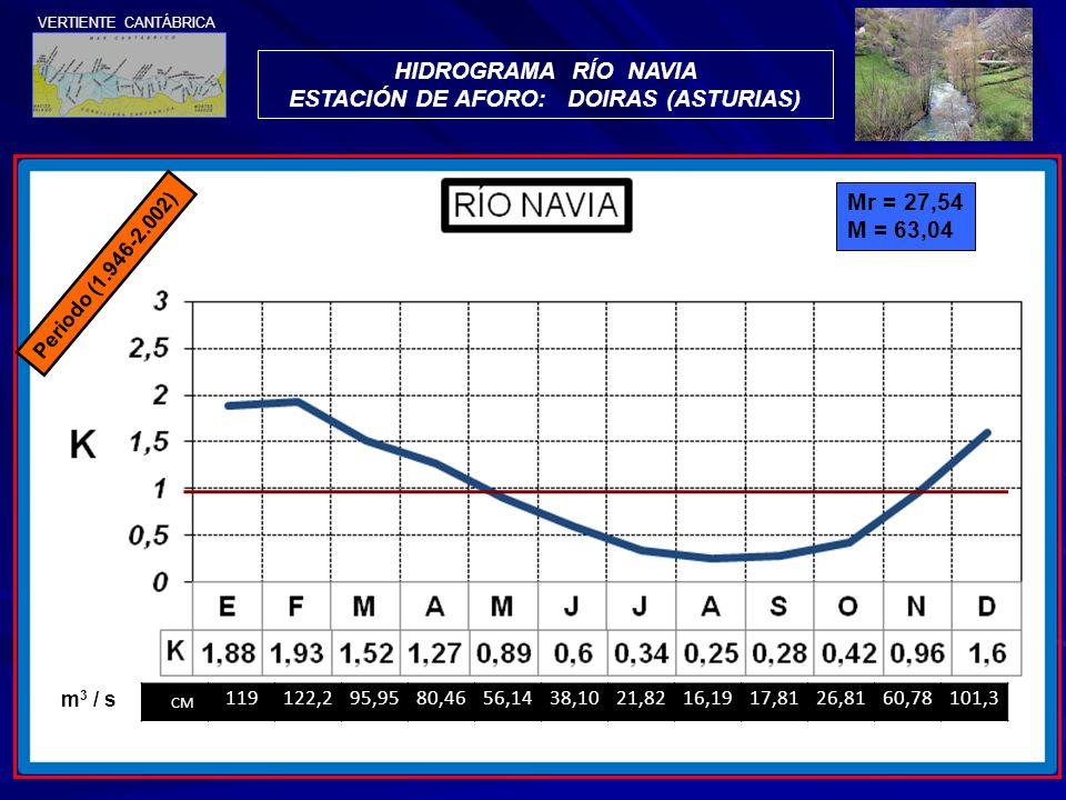 HIDROGRAMA RÍO NAVIA ESTACIÓN DE AFORO: DOIRAS (ASTURIAS) VERTIENTE CANTÁBRICA Periodo (1.946-2.002) Mr = 27,54 M = 63,04 CM 119122,295,9580,4656,1438
