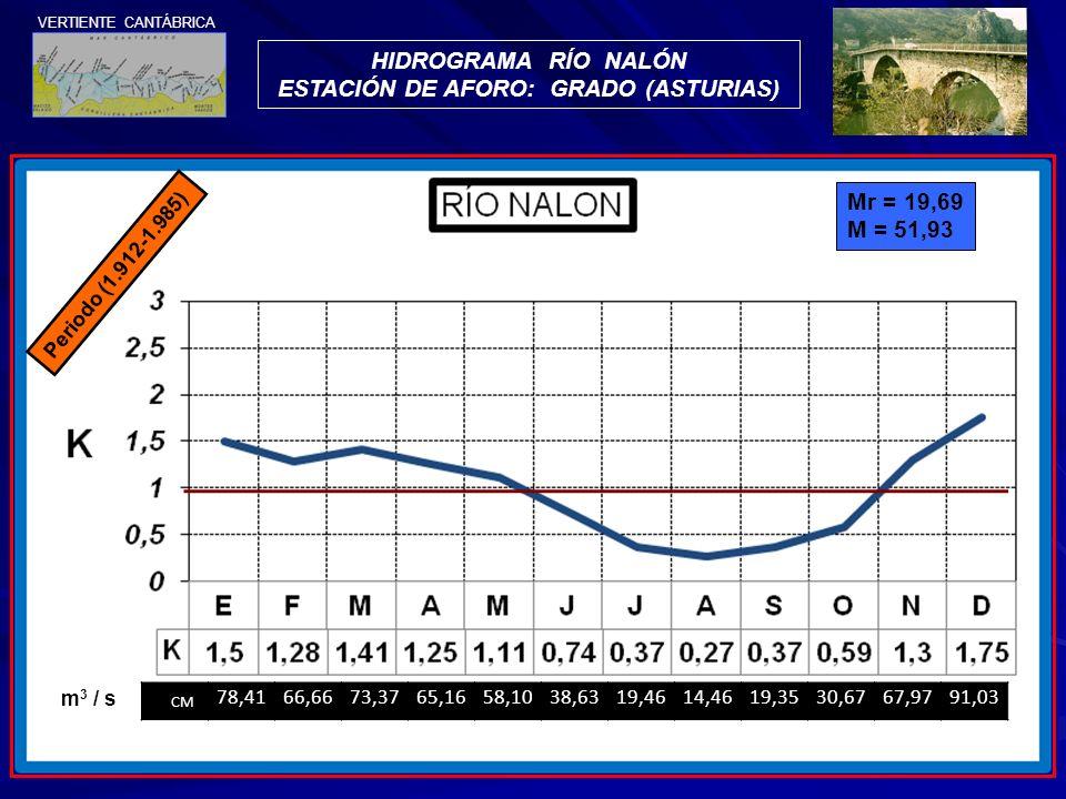 HIDROGRAMA RÍO NALÓN ESTACIÓN DE AFORO: GRADO (ASTURIAS) Periodo (1.912-1.985) CM 78,4166,6673,3765,1658,1038,6319,4614,4619,3530,6767,9791,03 m 3 / s