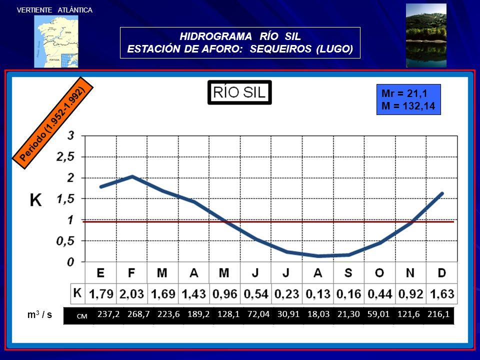 HIDROGRAMA RÍO SIL ESTACIÓN DE AFORO: SEQUEIROS (LUGO) Periodo (1.952-1.992) CM 237,2268,7223,6189,2128,172,0430,9118,0321,3059,01121,6216,1 m 3 / s M