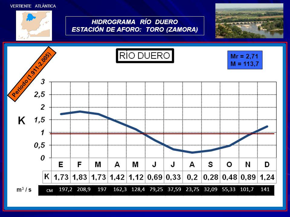 Periodo (1.911-2.005) HIDROGRAMA RÍO DUERO ESTACIÓN DE AFORO: TORO (ZAMORA) Mr = 2,71 M = 113,7 VERTIENTE ATLÁNTICA CM 197,2208,9197162,3128,479,2537,