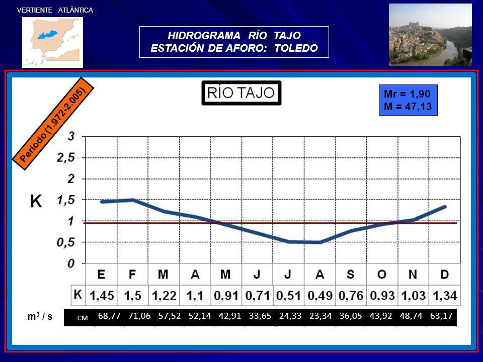 VERTIENTE ATLÁNTICA HIDROGRAMA RÍO TAJO ESTACIÓN DE AFORO: TOLEDO Mr = 1,90 M = 47,13 Periodo (1.972-2.005) CM 68,7771,0657,5252,1442,9133,6524,3323,3