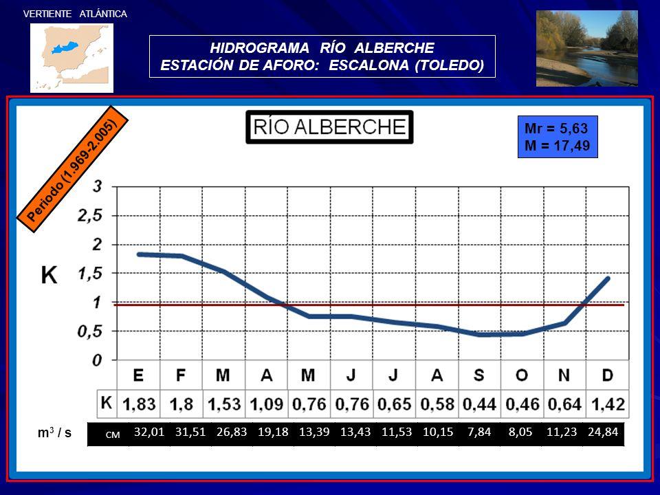 VERTIENTE ATLÁNTICA HIDROGRAMA RÍO ALBERCHE ESTACIÓN DE AFORO: ESCALONA (TOLEDO) Periodo (1.969-2.005) Mr = 5,63 M = 17,49 CM 32,0131,5126,8319,1813,3