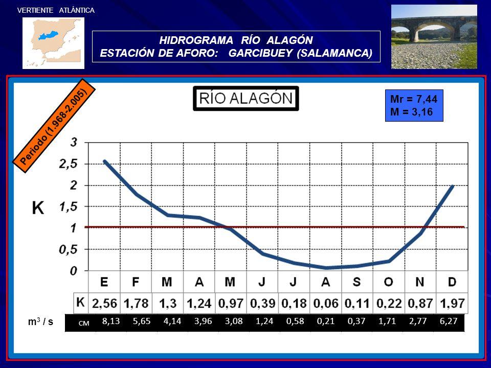 VERTIENTE ATLÁNTICA HIDROGRAMA RÍO ALAGÓN ESTACIÓN DE AFORO: GARCIBUEY (SALAMANCA) Periodo (1.968-2.005) Mr = 7,44 M = 3,16 CM 8,135,654,143,963,081,2