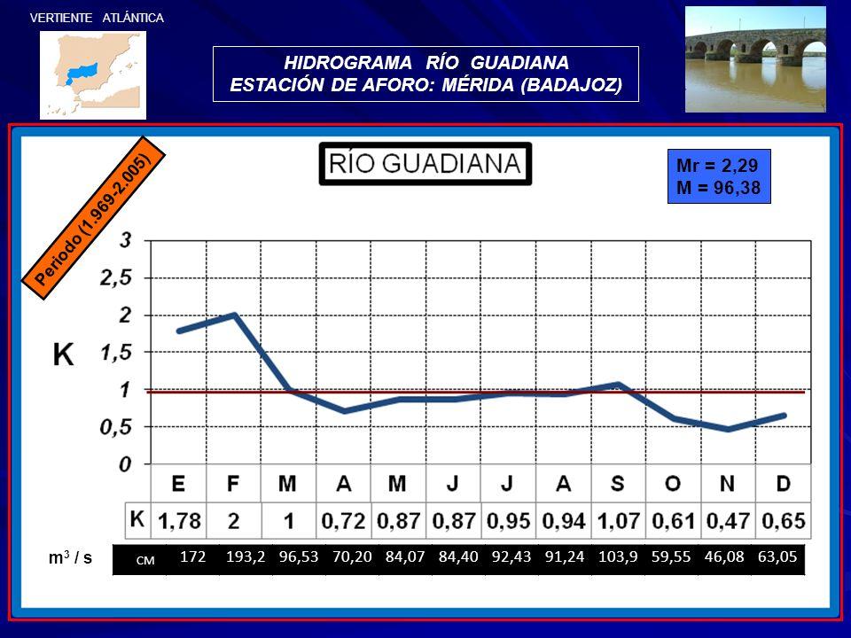 HIDROGRAMA RÍO GUADIANA ESTACIÓN DE AFORO: MÉRIDA (BADAJOZ) VERTIENTE ATLÁNTICA Periodo (1.969-2.005) CM 172193,296,5370,2084,0784,4092,4391,24103,959