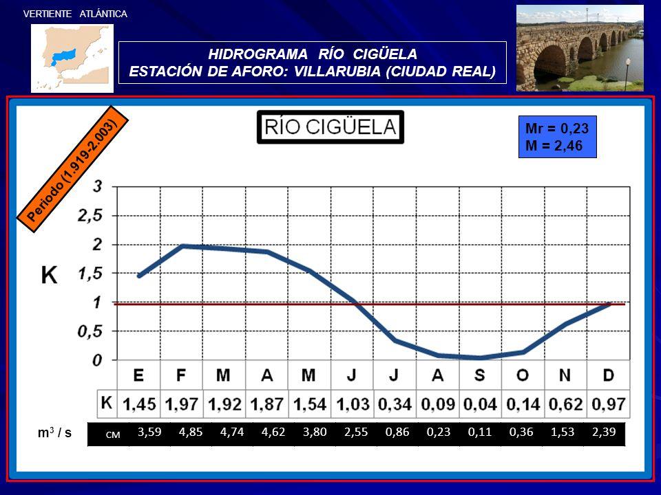 HIDROGRAMA RÍO CIGÜELA ESTACIÓN DE AFORO: VILLARUBIA (CIUDAD REAL) Mr = 0,23 M = 2,46 Periodo (1.919-2.003) VERTIENTE ATLÁNTICA CM 3,594,854,744,623,8