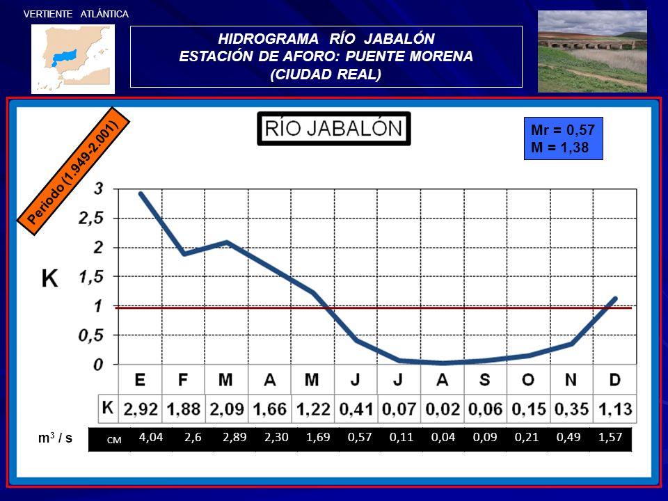 VERTIENTE ATLÁNTICA HIDROGRAMA RÍO JABALÓN ESTACIÓN DE AFORO: PUENTE MORENA (CIUDAD REAL) Periodo (1.949-2.001) Mr = 0,57 M = 1,38 CM 4,042,62,892,301