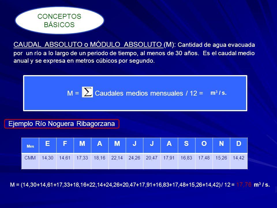 COEFICIENTE DE CAUDAL (K): Relación entre el caudal medio mensual y el caudal medio anual (M).