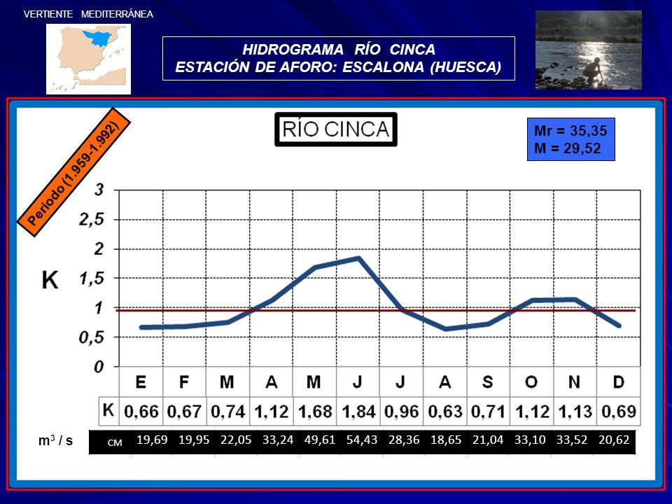 HIDROGRAMA RÍO CINCA ESTACIÓN DE AFORO: ESCALONA (HUESCA) Mr = 35,35 M = 29,52 CM 19,6919,9522,0533,2449,6154,4328,3618,6521,0433,1033,5220,62 m 3 / s