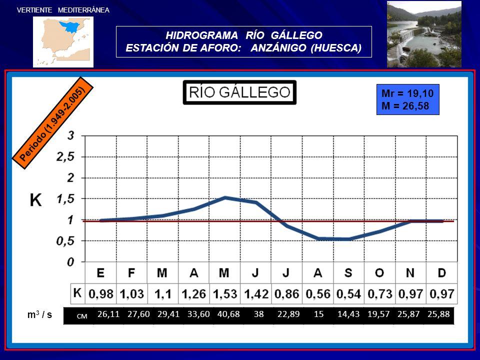 VERTIENTE MEDITERRÁNEA Periodo (1.949-2.005) HIDROGRAMA RÍO GÁLLEGO ESTACIÓN DE AFORO: ANZÁNIGO (HUESCA) Mr = 19,10 M = 26,58 CM 26,1127,6029,4133,604