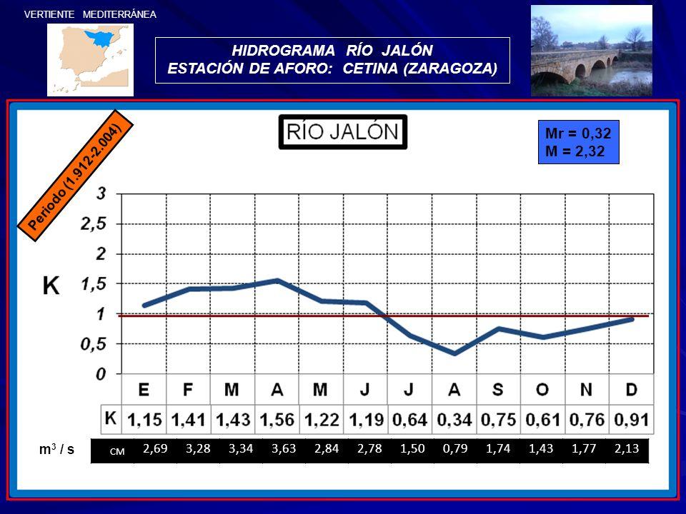 VERTIENTE MEDITERRÁNEA HIDROGRAMA RÍO JALÓN ESTACIÓN DE AFORO: CETINA (ZARAGOZA) Periodo (1.912-2.004) Mr = 0,32 M = 2,32 CM 2,693,283,343,632,842,781