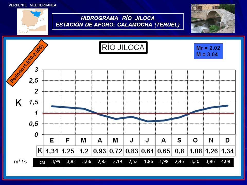 VERTIENTE MEDITERRÁNEA HIDROGRAMA RÍO JILOCA ESTACIÓN DE AFORO: CALAMOCHA (TERUEL) Periodo (1.930-2.005) Mr = 2,02 M = 3,04 CM 3,993,823,662,832,192,5