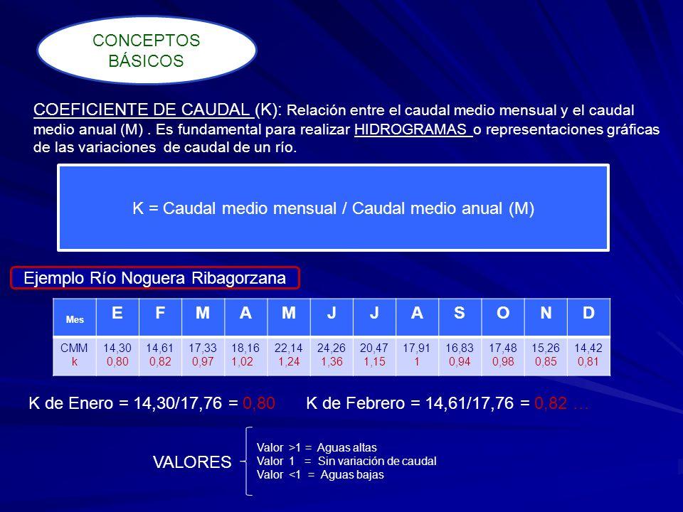 COEFICIENTE DE CAUDAL (K): Relación entre el caudal medio mensual y el caudal medio anual (M). Es fundamental para realizar HIDROGRAMAS o representaci