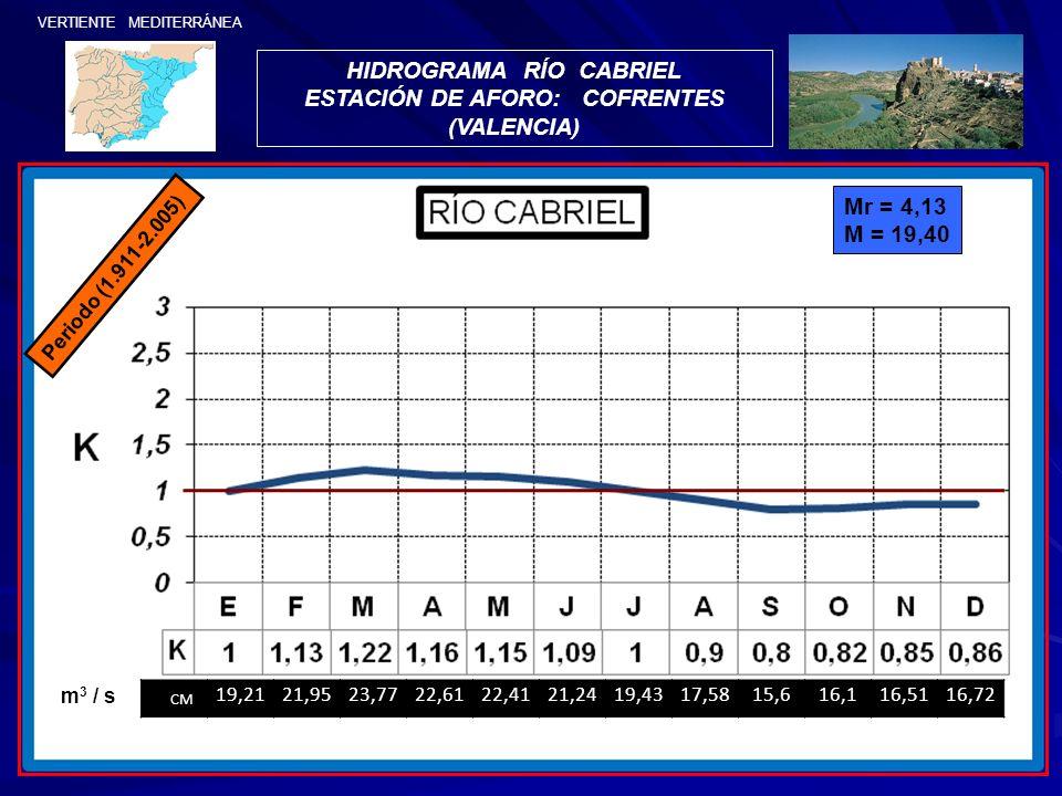 VERTIENTE MEDITERRÁNEA HIDROGRAMA RÍO CABRIEL ESTACIÓN DE AFORO: COFRENTES (VALENCIA) Mr = 4,13 M = 19,40 CM 19,2121,9523,7722,6122,4121,2419,4317,581