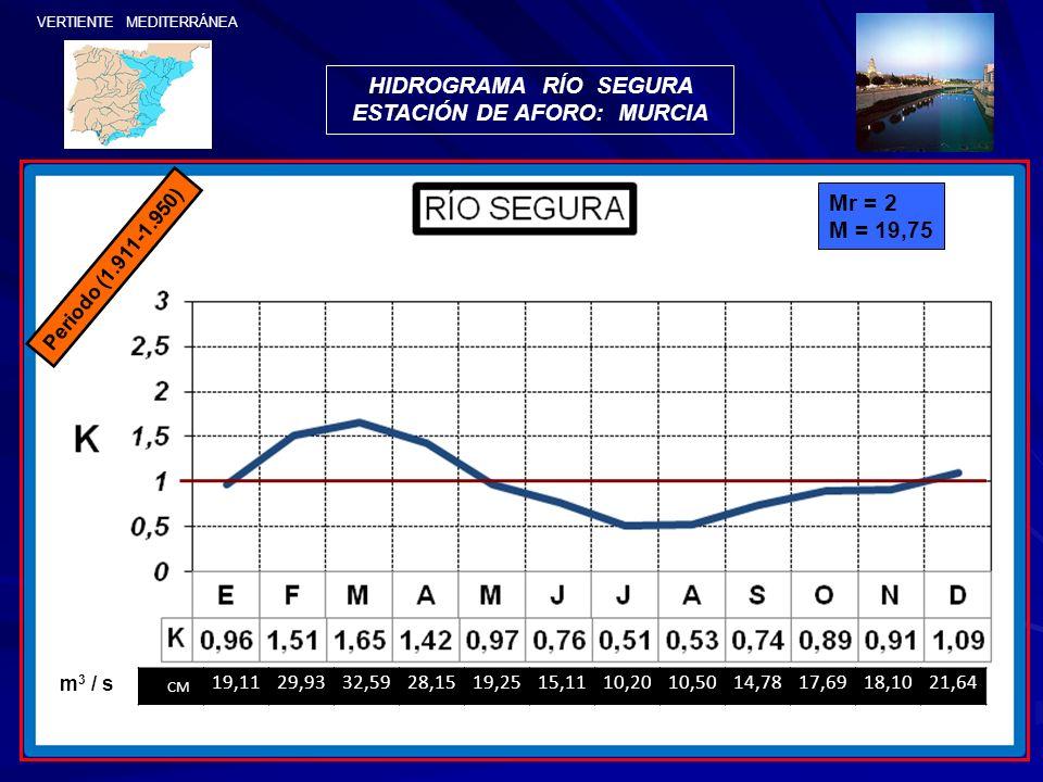 Periodo (1.911-1.950) Mr = 2 M = 19,75 HIDROGRAMA RÍO SEGURA ESTACIÓN DE AFORO: MURCIA m 3 / s CM 19,1129,9332,5928,1519,2515,1110,2010,5014,7817,6918