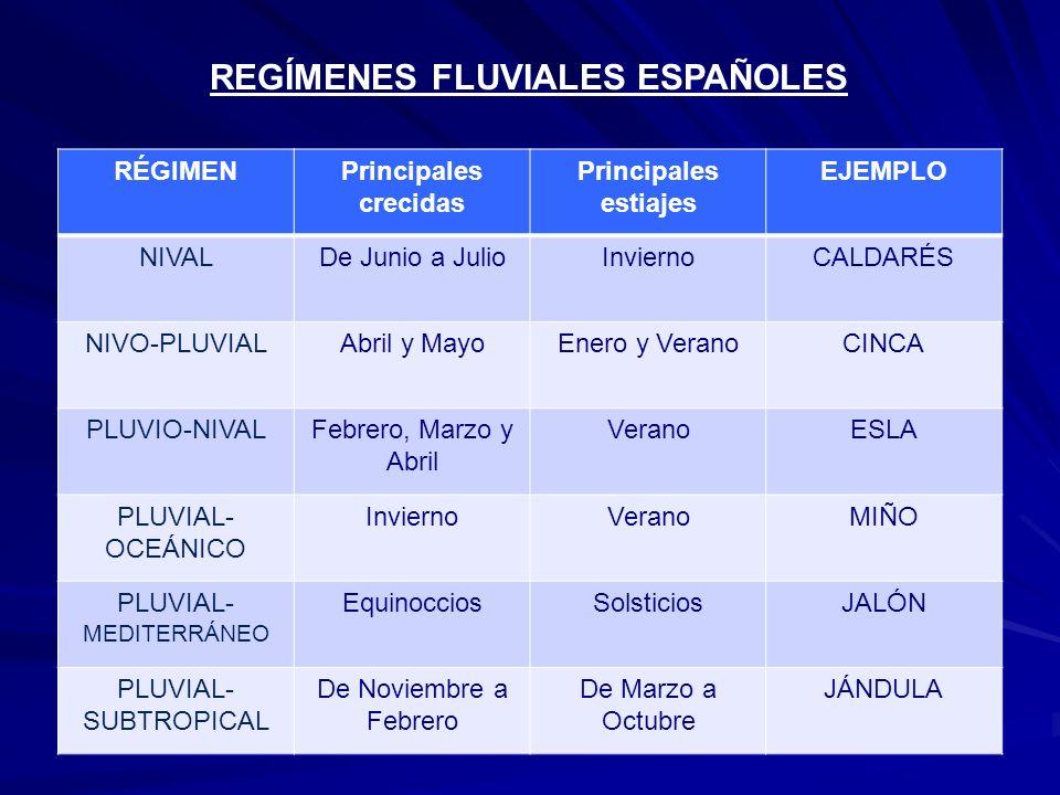 REGÍMENES FLUVIALES ESPAÑOLES RÉGIMENPrincipales crecidas Principales estiajes EJEMPLO NIVALDe Junio a JulioInviernoCALDARÉS NIVO-PLUVIALAbril y MayoE