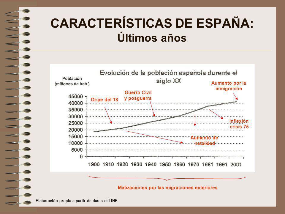 CARACTERÍSTICAS DE ESPAÑA: Últimos años Aumento de natalidad Inflexión crisis 75 Guerra Civil y posguerra Matizaciones por las migraciones exteriores