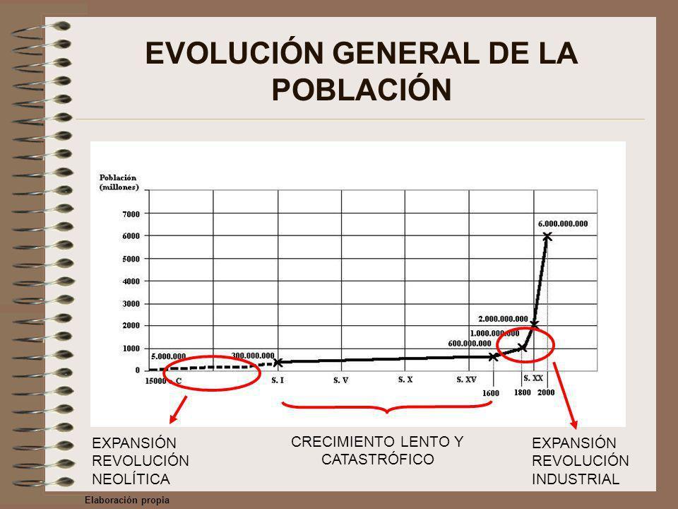 EVOLUCIÓN GENERAL DE LA POBLACIÓN EXPANSIÓN REVOLUCIÓN NEOLÍTICA EXPANSIÓN REVOLUCIÓN INDUSTRIAL CRECIMIENTO LENTO Y CATASTRÓFICO Elaboración propia