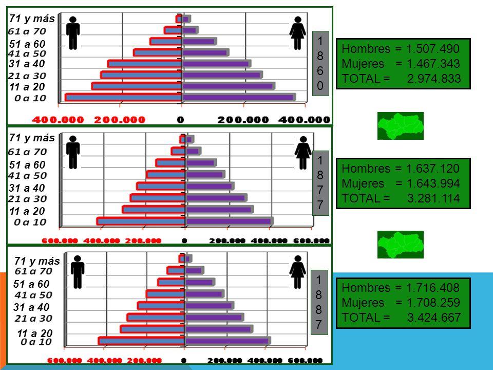 POBLACIÓN TOTAL: 3.557.209 habitantes Jóvenes = 33,06 % Adultos = 62,22 % Viejos = 4,72 % TASA DE MASCULINIDAD = 50,31 % PIRÁMIDE DE POBLACIÓN 19001900 ANDALUCÍA 1.900