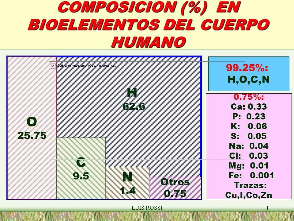 LUIS ROSSI1 COMPOSICION (%) EN BIOELEMENTOS DEL CUERPO HUMANO O 25.75 C 9.5 N 1.4 Otros 0.75 H 62.6 99.25%: H,O,C,N 0.75%: Ca: 0.33 P: 0.23 K: 0.06 S: 0.05 Na: 0.04 Cl: 0.03 Mg: 0.01 Fe: 0.001 Trazas: Cu,I,Co,Zn