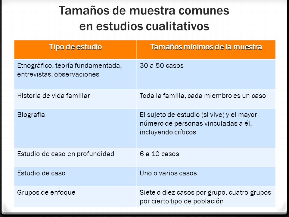 Tamaños de muestra comunes en estudios cualitativos Tipo de estudio Tamaños mínimos de la muestra Etnográfico, teoría fundamentada, entrevistas, obser