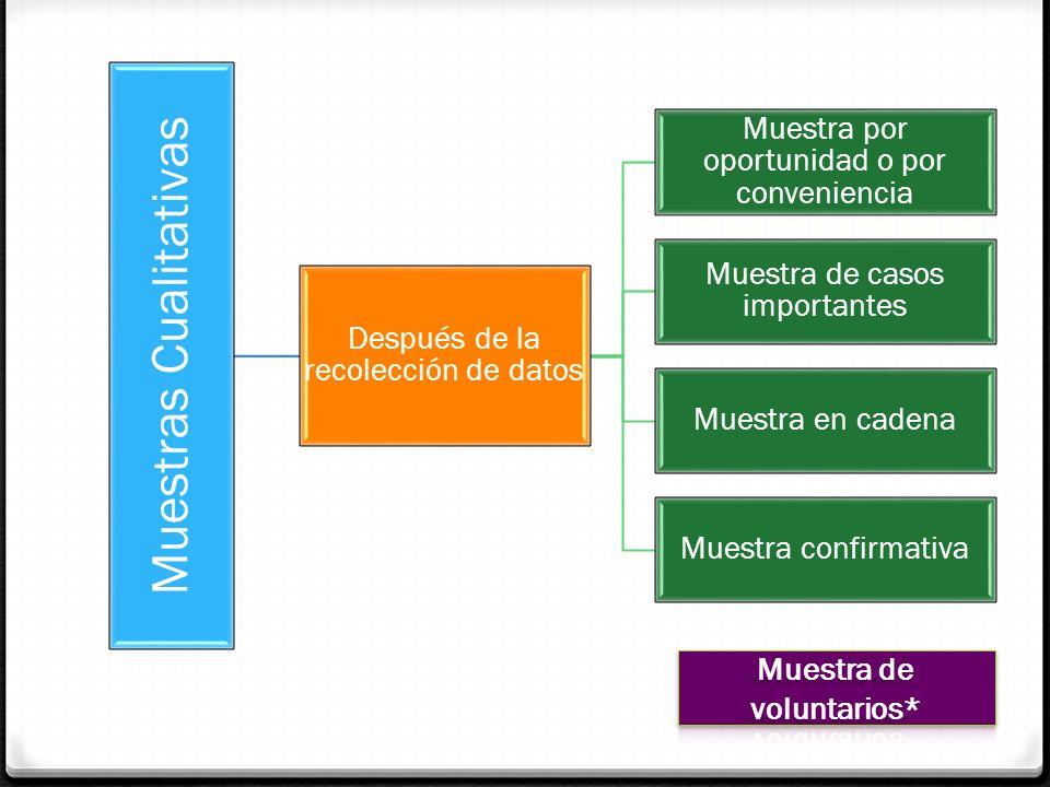 Muestras Cualitativas Después de la recolección de datos Muestra por oportunidad o por conveniencia Muestra de casos importantes Muestra en cadena Mue