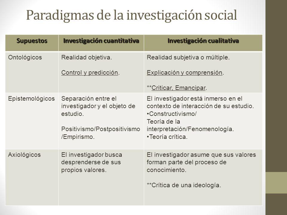 Paradigmas de la investigación social Supuestos Investigación cuantitativa Investigación cualitativa OntológicosRealidad objetiva. Control y predicció