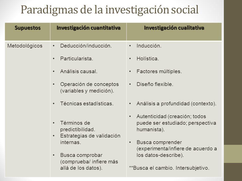Paradigmas de la investigación social Supuestos Investigación cuantitativa Investigación cualitativa MetodológicosDeducción/inducción. Particularista.