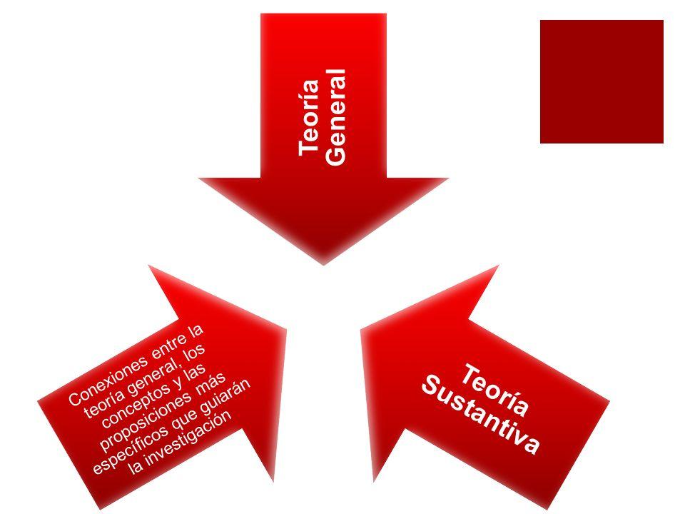 Teoría General Teoría Sustantiva Conexiones entre la teoría general, los conceptos y las proposiciones más específicos que guiarán la investigación