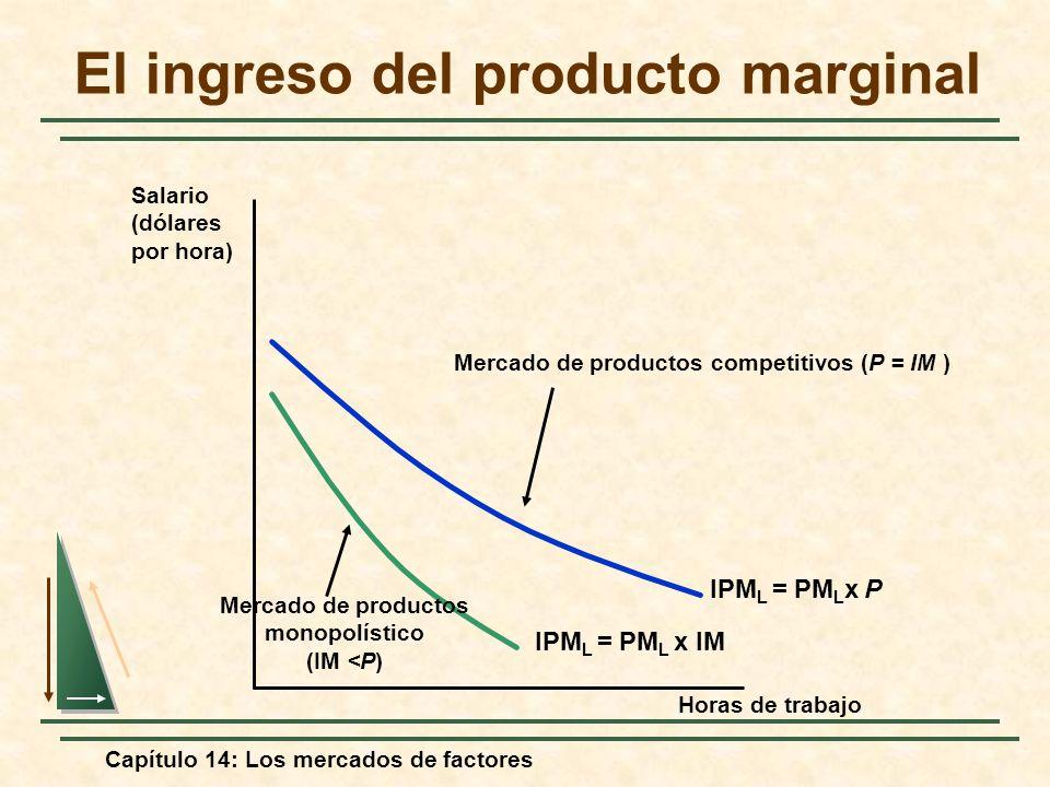 Capítulo 14: Los mercados de factores El ingreso del producto marginal Horas de trabajo Salario (dólares por hora) IPM L = PM L x P Mercado de product