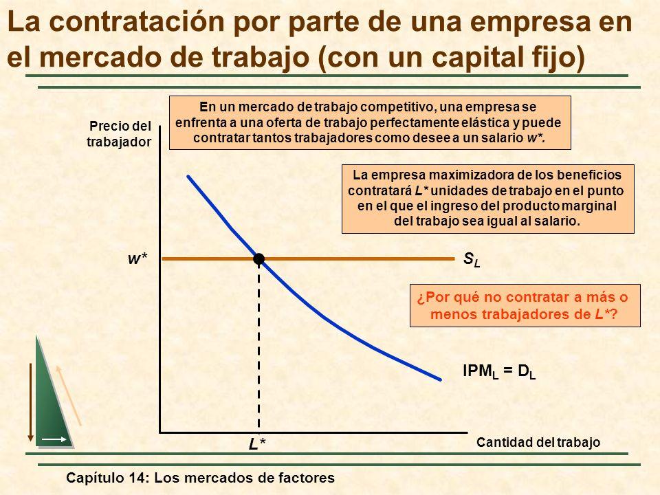 Capítulo 14: Los mercados de factores w*SLSL En un mercado de trabajo competitivo, una empresa se enfrenta a una oferta de trabajo perfectamente elást